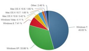 Статистика: Windows 8 обошла OS