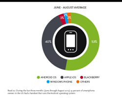 Nielsen: доля Windows Phone в США остается стабильно низкой