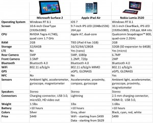 Surface 2 vs iPad Air vs Nokia Lumia 2520