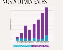 Nokia продала 8,8 млн Lumia в Q3-2013!