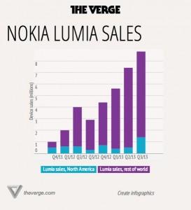 Продажи Lumia в Северной Америке и по всему миру
