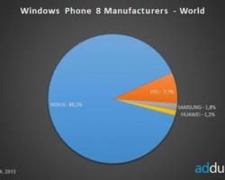 Доля Nokia вWindows Phone 8в октябре— 89,2%