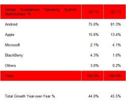 Strategy Analytics: в Q3-2013 поставлено более 10 млн Windows Phone!