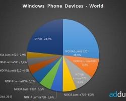 Каждый четвертый Windows Phone в мире — Nokia Lumia 520