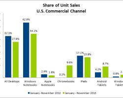Конкуренты: «хромбуки» завоёвывают ПК-рынок США