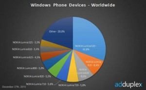 Статистика AdDuplex