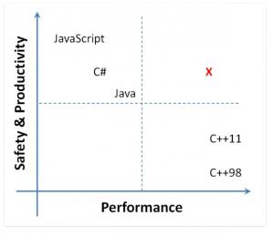 Microsoft Midori - высокая надежность и впечатляющая производительность