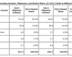 Эльдар Муртазин о «доставляющей радость» статистике Windows Phone в Украине и в мире