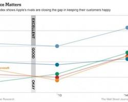 Microsoft обогнал Apple по «индексу потребителя» в США