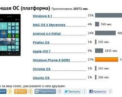 Голосование за лучшую ОС 2013 года: WP8 обходит Android и iOS