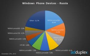Статистика Windows Phone в России (декабрь 2013 года)