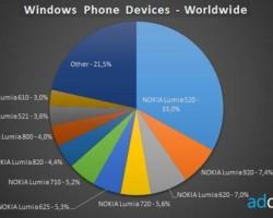 Статистика смартфонов набазе Windows Phone зафевраль 2014 года