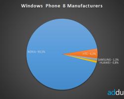 Итоги статистики AdDuplex за март 2014 года