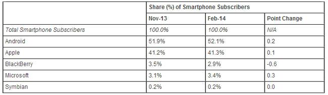 Windows Phone поднялась на 3-ю позицию в рейтинге популярности мобильных ОС в США