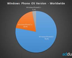 Обновление Windows Phone8.1 установлено на1,5 миллионах смартфонов