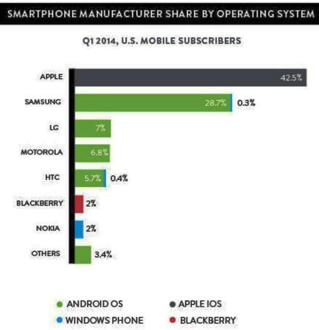 statistika-windows-phone