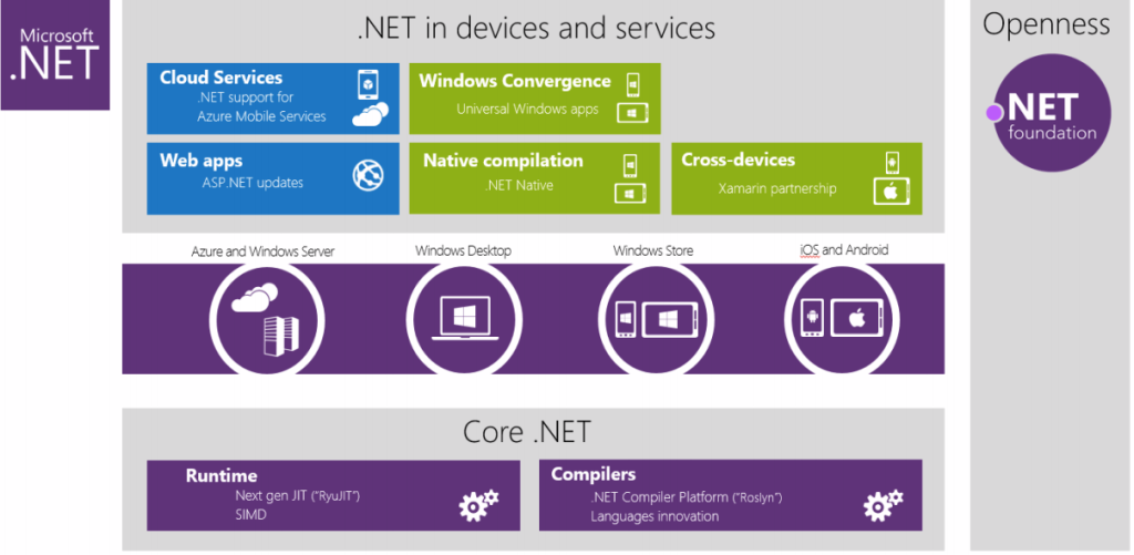 net_overview