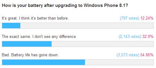 Время работы от батареи после установки Windows Phone 8.1