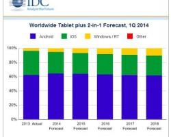 IDC — у Surface Pro 3 большое будущее