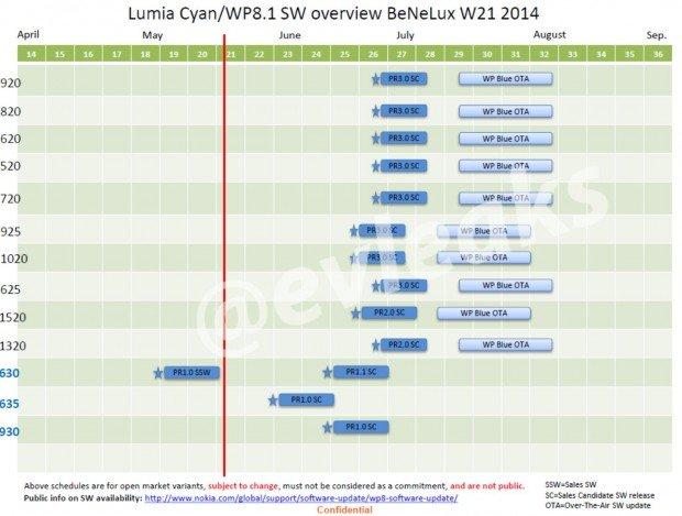 Nokia-Lumia-Cyan-Update-Schedule-620x469