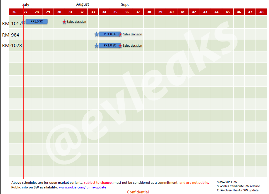 Nokia-Release-Schedule