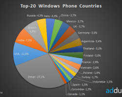 ВСША больше всего пользователей Windows Phone