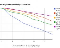 Windows Phone8.1с надстройкой Lumia Cyan наиболее бережно относится кбатарее