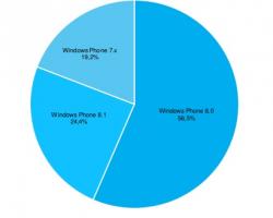 Обновление Windows Phone8.1 получили уже 24,4 процента WP-смартфонов