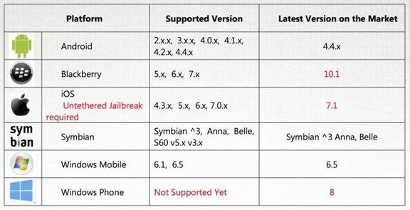 Windows Phone нельзя взломать