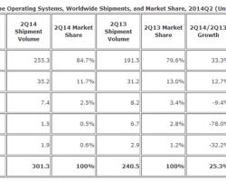 Рыночная доля WP скатилась до 2,5%