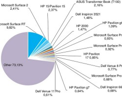 Surface RT — самое популярное Windows-устройство
