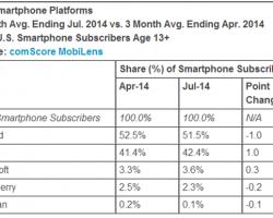 Доля Windows Phone вСША достигла исторического максимума
