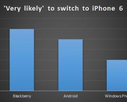 Пользователи Windows Phone меньше всего хотят iPhone6