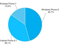 Доля Windows Phone 8.1 стремительно растёт