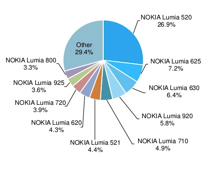 Windows-phone-device-data