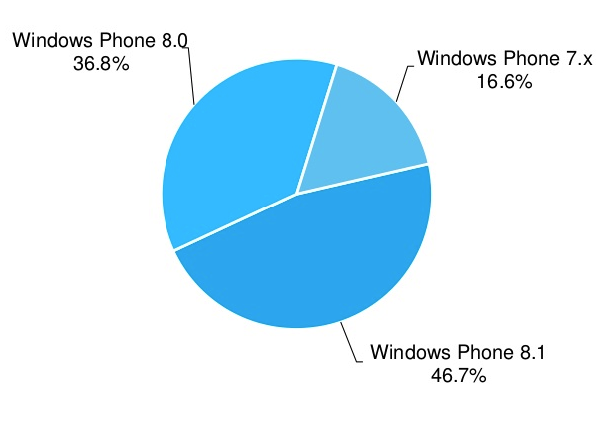 windows-phone-81-growth