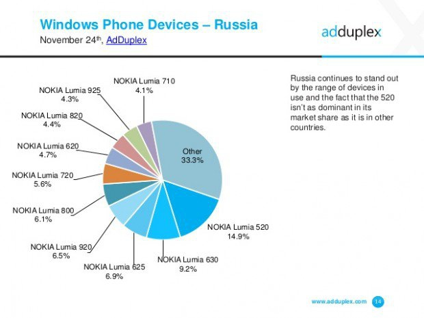 adduplex-windows-phone-statisctics-november-2014-14-638-620x465