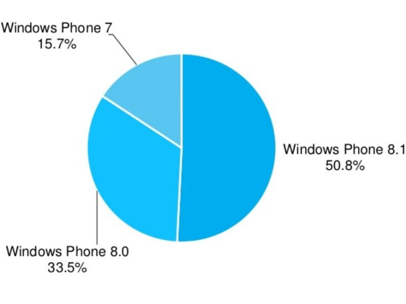 adduplex-windows-phone-stats-one (1)