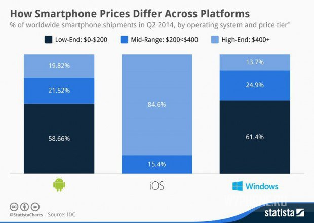 chartoftheday_2586_How_Smartphone_Prices_Differ_Across_Platforms_n1-620x441