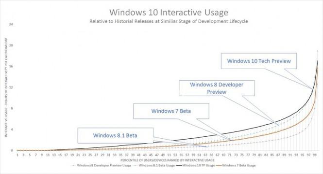 Тестирование Windows 10 TP