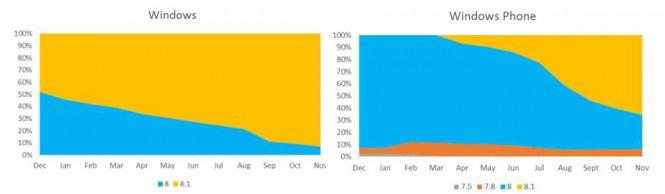 Windows Phone 8.1 установлено на 65% устройств