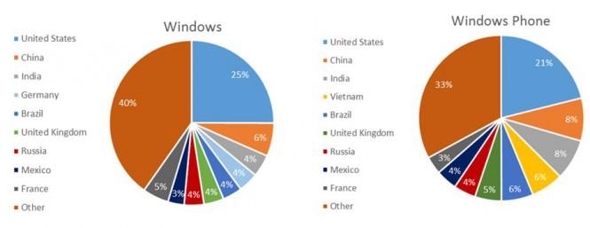 4% пользователей WP — россияне
