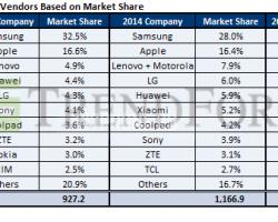 Статистика продаж смартфонов вмире в2014 году поверсии TrendForce