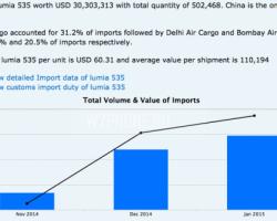 Объем поставок Lumia 535 в Индию превысил полмиллиона единиц
