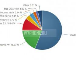 Windows 7всё ещё занимает лидирующую позицию