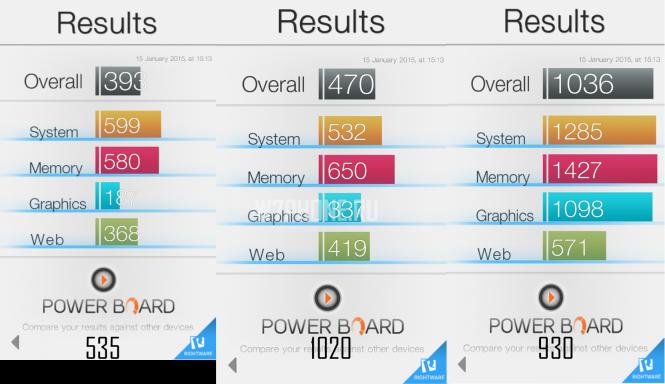 Lumia 535 результаты в бенчмарке Basemark OS II