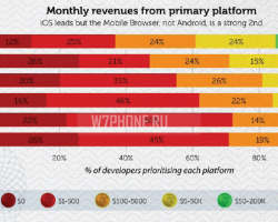 Сколько зарабатывают разработчики приложений для Windows Phone и Windows 8?