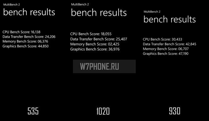 Lumia 535 результаты в бенчмарке MultiBench
