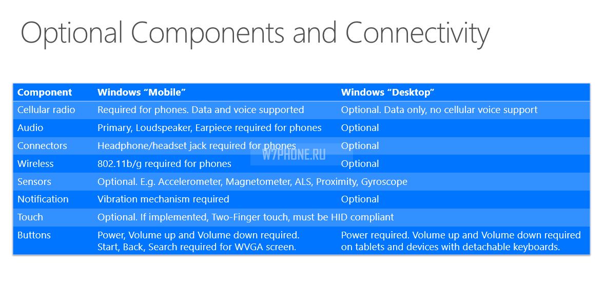 минимальные требования к windows 10