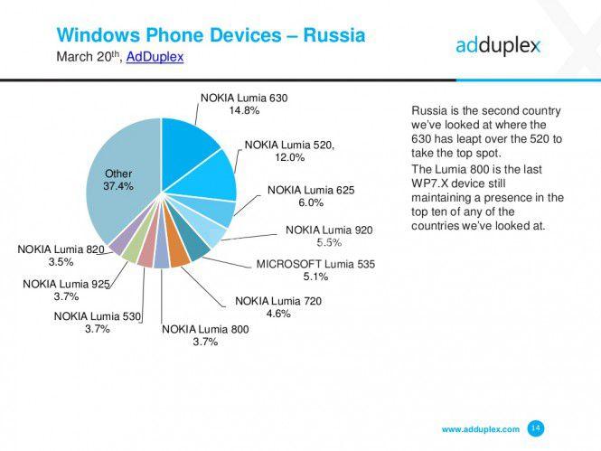 AdDuplex: Windows 10 установлено только на 0,1% WP-устройств